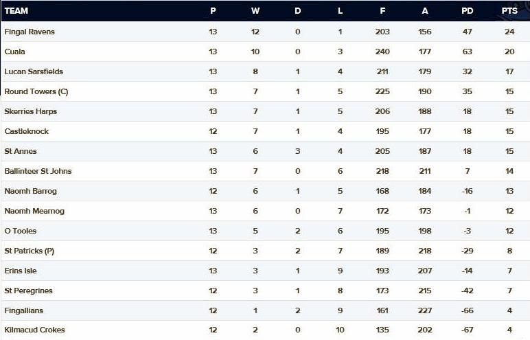 AFL2 Table