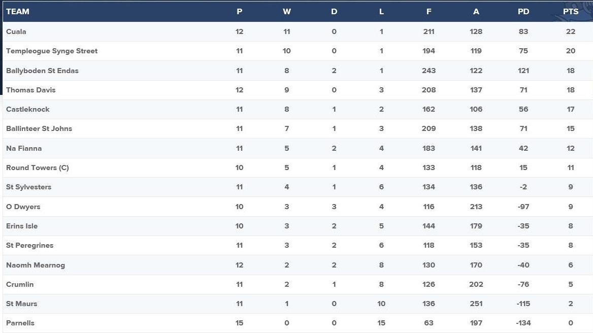 AFL5 Table